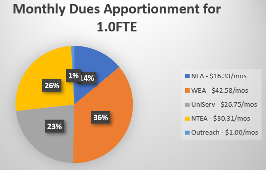 Monthly Dues Apportionment